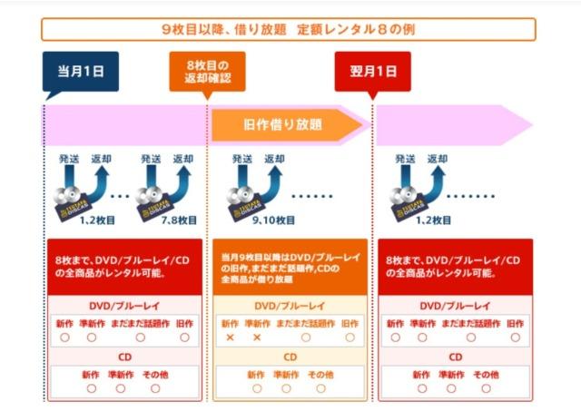 TSUTAYA DISCASの定額レンタル8