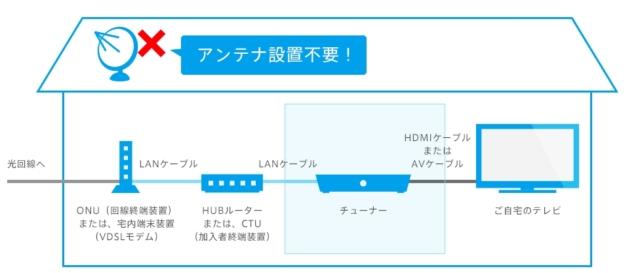 ひかりTVはネットで簡単に加入できる!2
