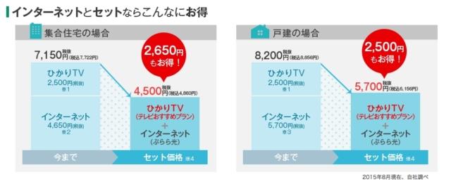 ひかりTVはネットで簡単に加入できる!1