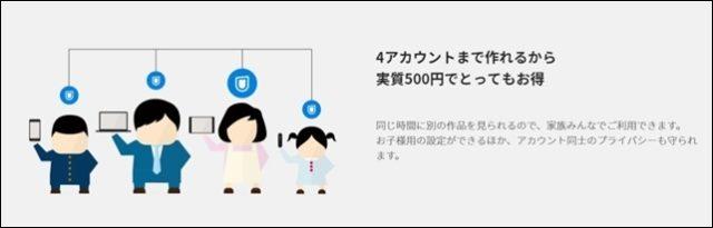 U-NEXTのアカウント